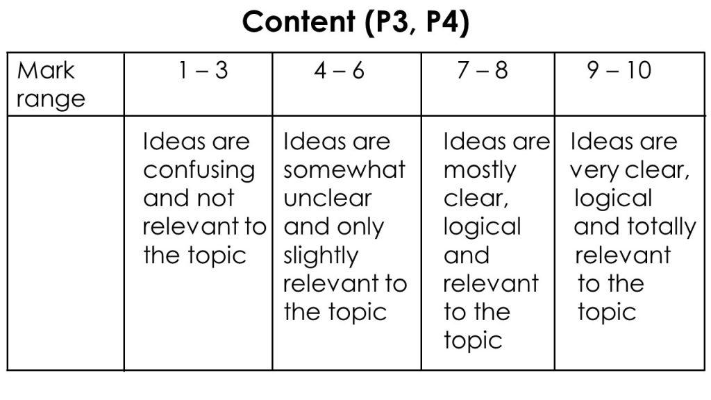 English composition marking scheme P3 P4