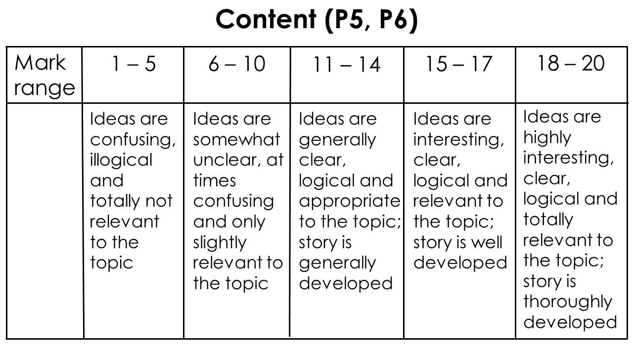English composition marking scheme P5 P6 PSLE