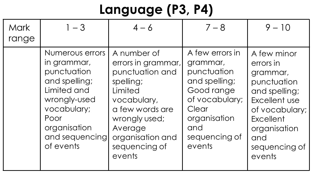 English composition marking scheme language P3 P4