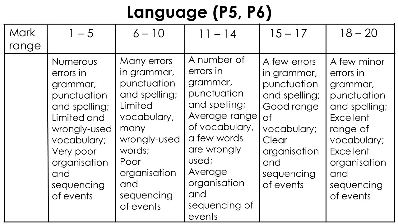 Language component composition marking scheme P5 P6 PSLE